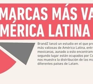 Top 10 Las marcas más valiosas de Latinoamérica (infografía)